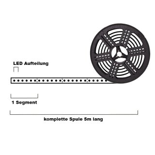 LED-Strip 12V warmweiß Sideview CRI80 5m Rolle